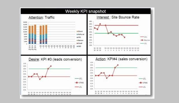 7tips 4 analytics ss 7 Consejos para un E commerce Efectivo
