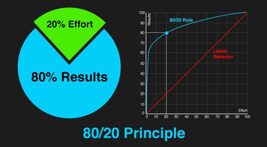 La regla 80/20